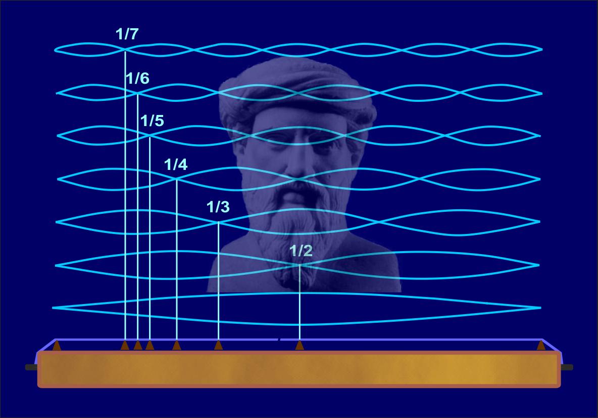 Das Fundament der Harmonik: die Entsprechung von Zahl und Ton