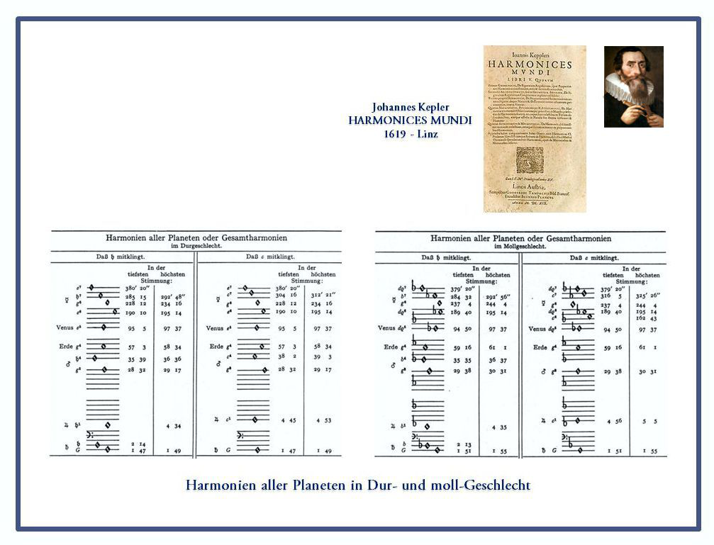 Johannes Kepler: Harmonien der Planeten nah Kopernikus