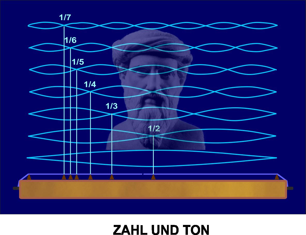 Zahl und Ton - Grundlage der Harmonik
